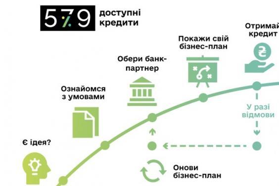 У Харкові відбудеться презентація Державної програми «Доступні кредити 5-7-9%»
