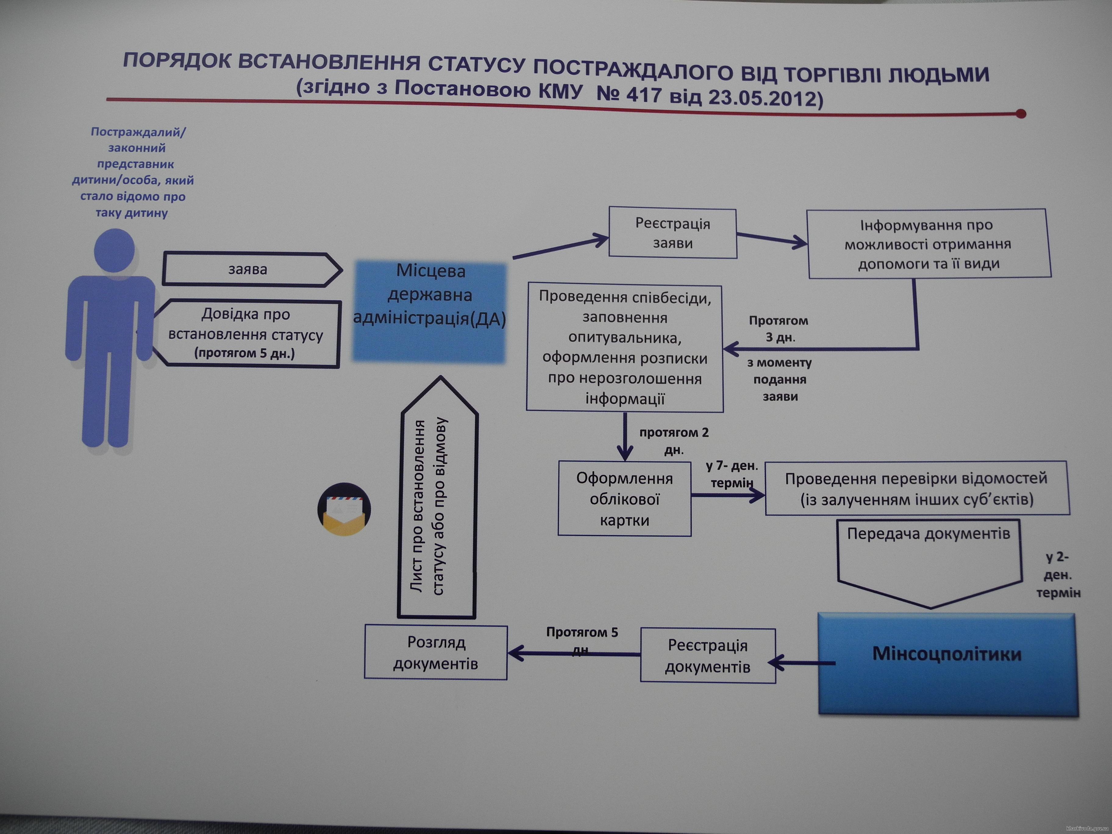 Порядок установления официального статуса пострадавшего от торговли людьми. Графика: kharkivoda.gov.ua