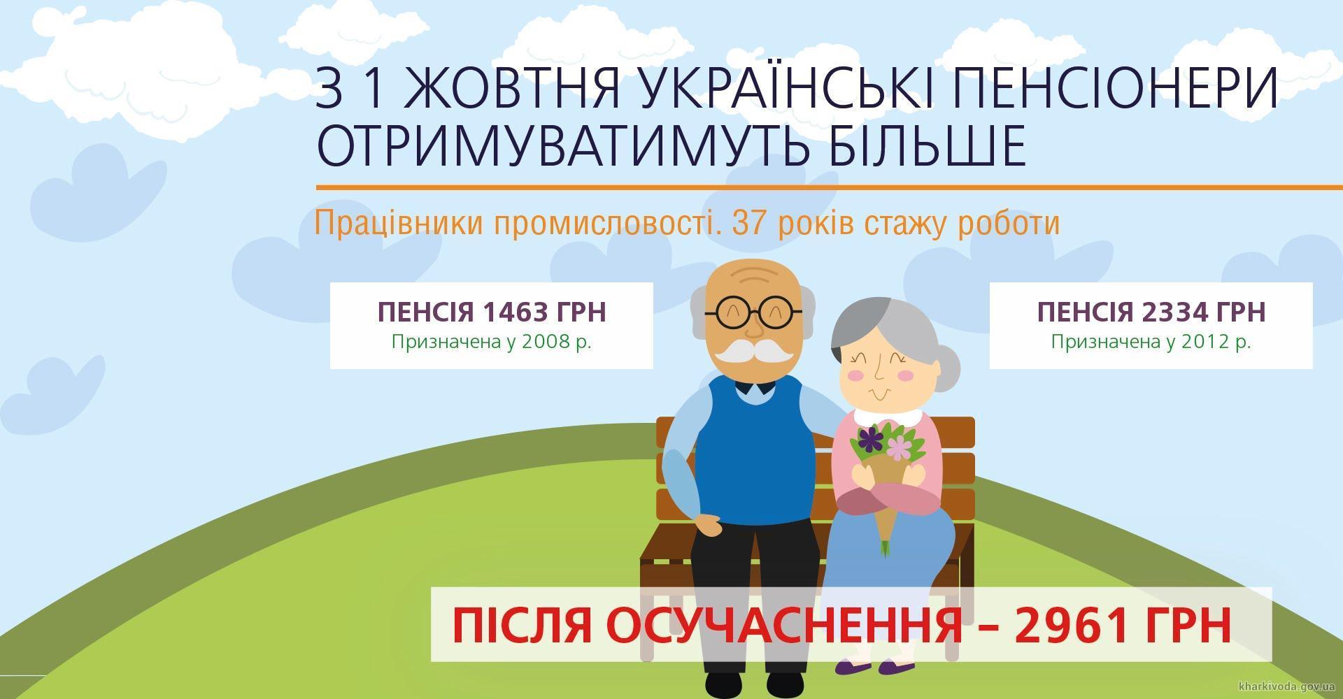 Повышенные пенсии украинцы получат уже в октябре - Правительство