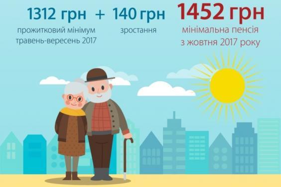 На следующей неделе начнутся выплаты повышенных пенсий - Кабмин